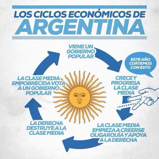 Diagrama que circuló en redes luego de que se dieran los resultados de las elecciones del 25 de octubre.