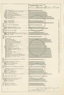 Gráfico que demuestra las dimensiones menores de los cuadros, sin marco y sin embalaje. Legado Vaamonde. Fuente: Fototeca IPCE