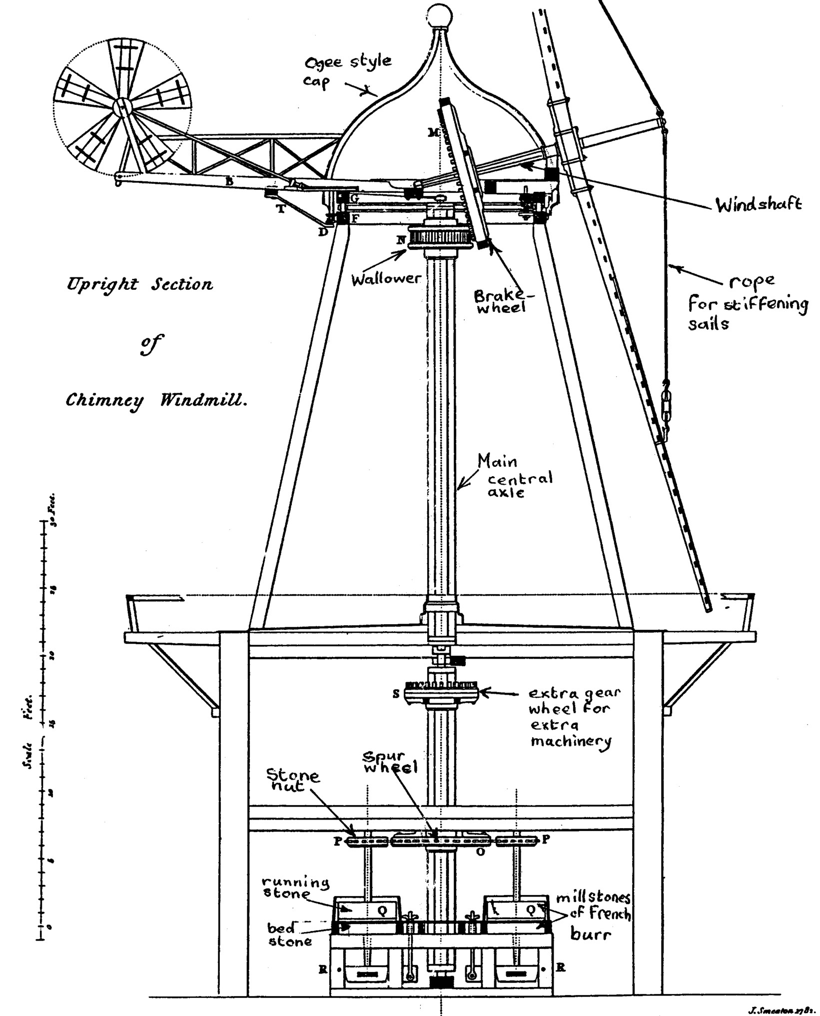 Labelled Diagram Of Windmill