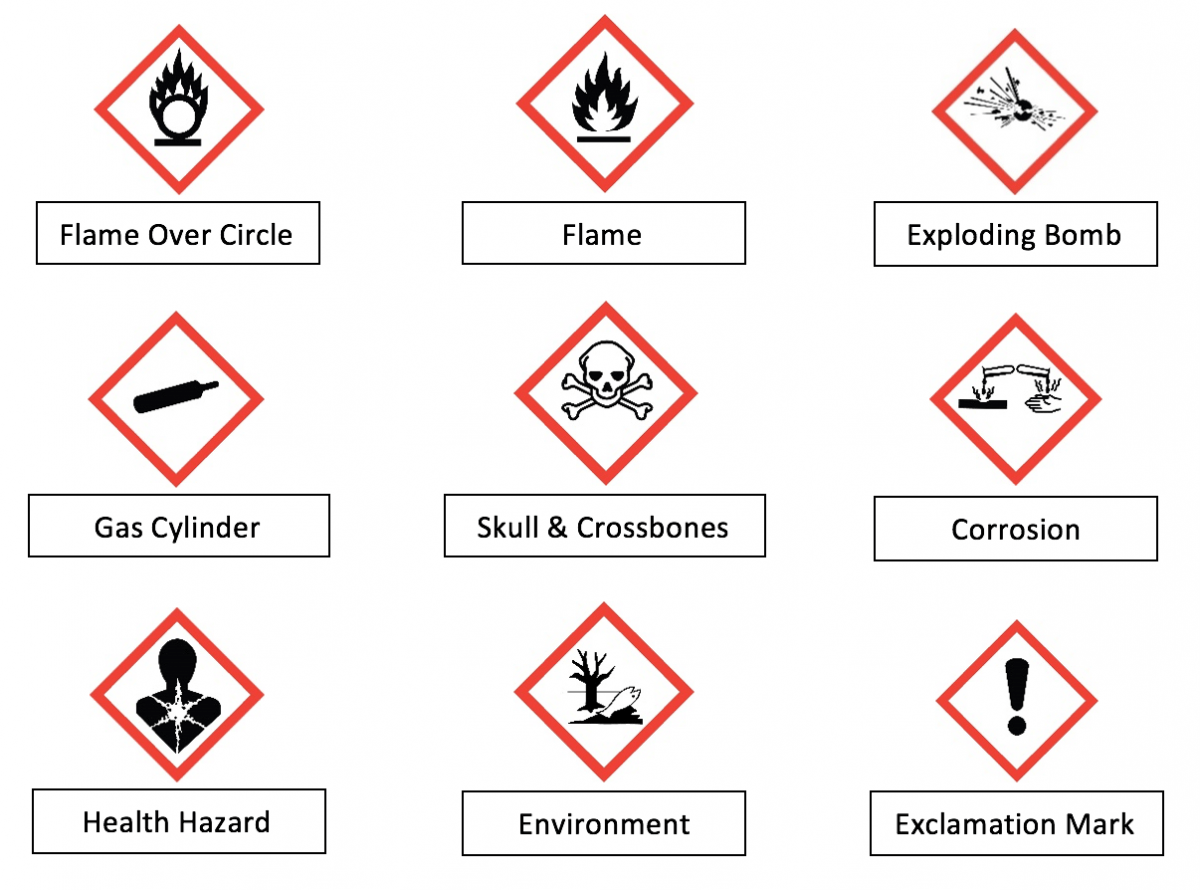 Hazard Safety Labels For Chemical Containers Ghs