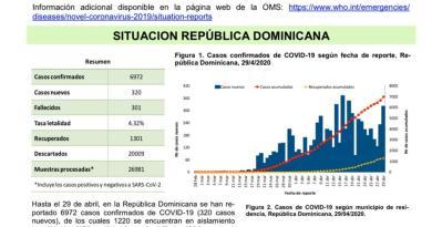 Ministerio de Salud Pública RD  Dirección General Epidemiología  Boletín 42 covi-19