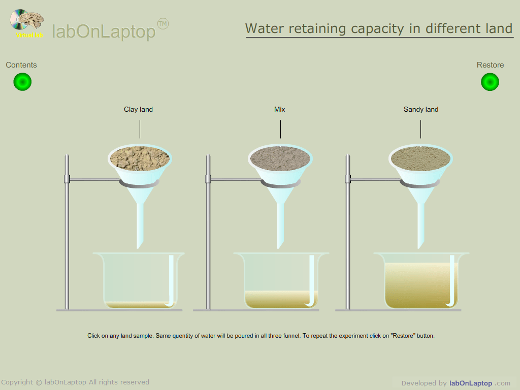 Test Water Retaining Capacity In Different Types Of Land