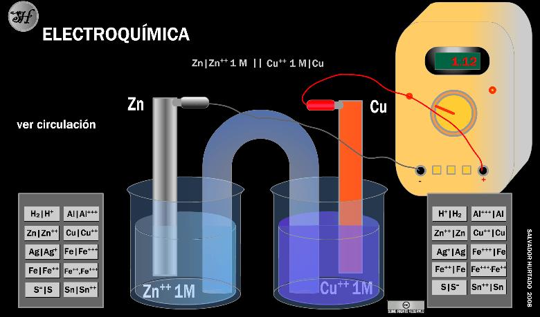 Redox-Electroquímica (4/5)