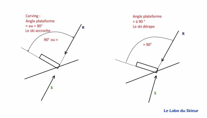 L'EQUILIBRE EN SKI 2/4 - quel est l'angle de prise de carre ?