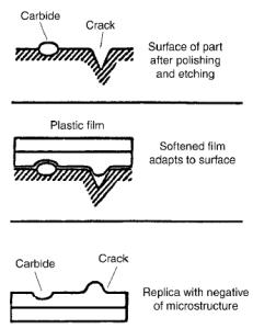 réplica metalografica