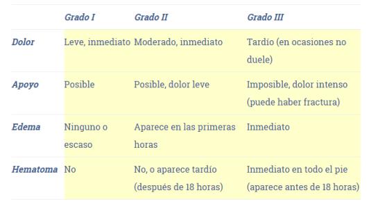 Caracteristicas de los diferentes grados de esguinces de tobillo