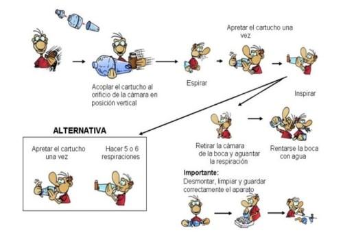 Uso-de-inhaladores-presurizados-con-camara