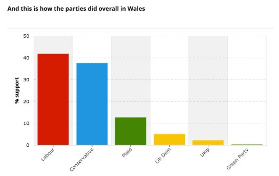 This gives Labour control at the Welsh Parliament.