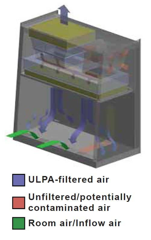 Airstream Biological Safety Cabinets Airflow Illustration