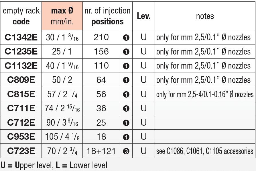 Upper level empty racks charts