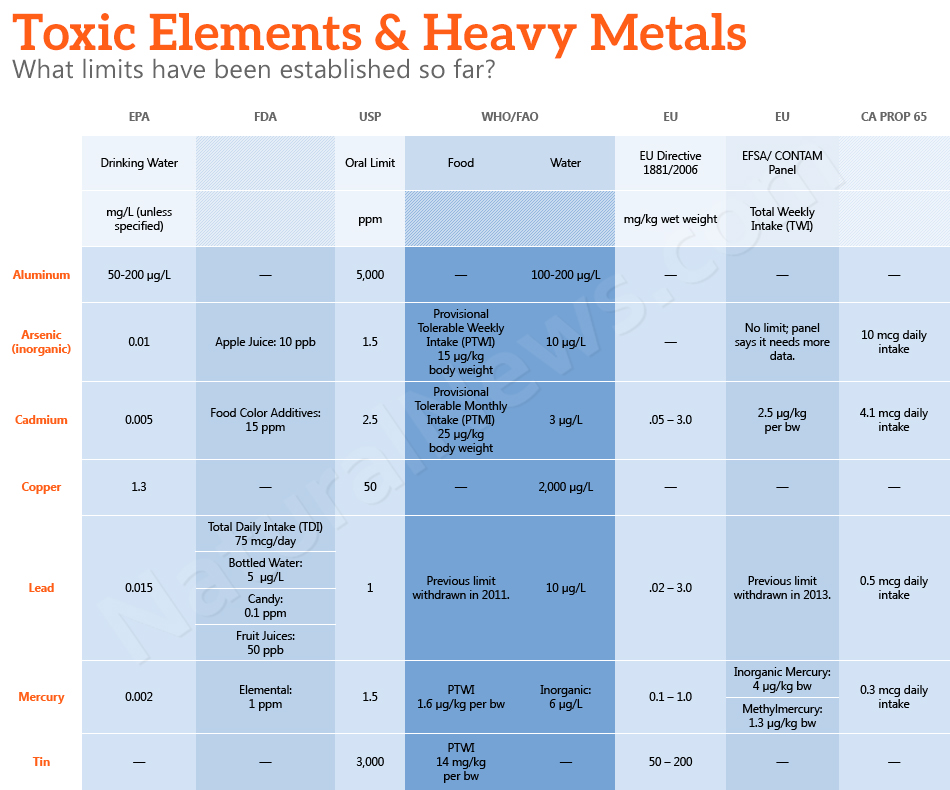 Toxic Elements and Heavy Metals