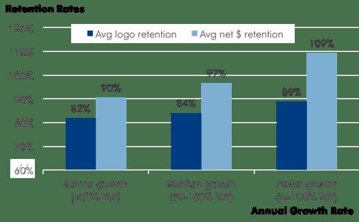 Retention Rates vs. growth