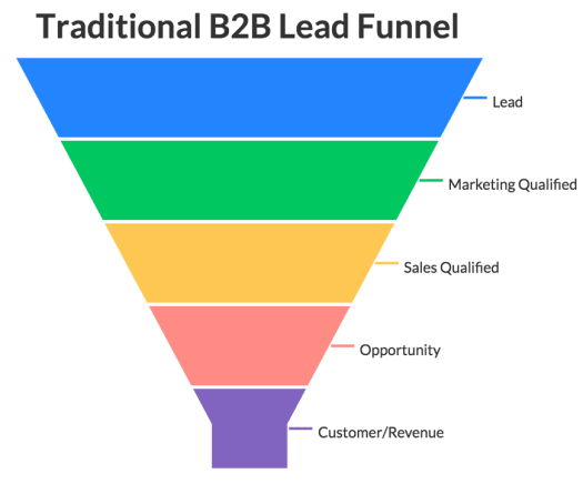 Traditional-B2B-Lead-Funnel-2