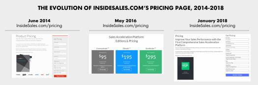 InsideSales pricing evolution