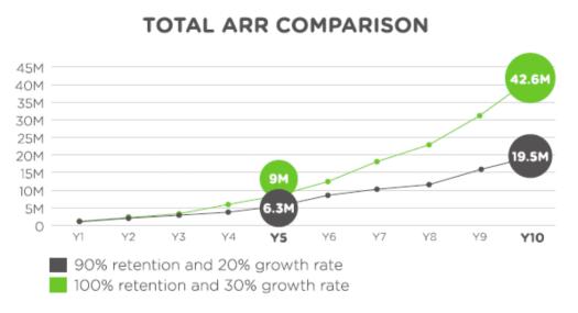 Total ARR comparison