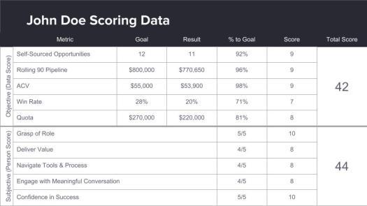 Rep scoring data