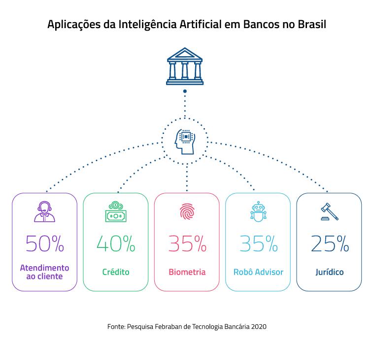 Inteligência Artificial para bancos