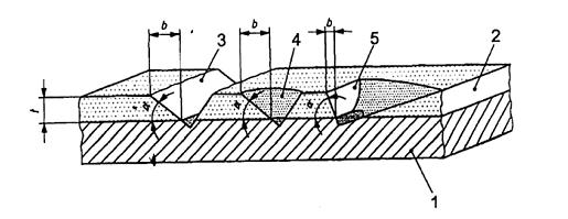 Nguyên tắc xác định độ dày màng sơn khô bằng phương pháp quang học