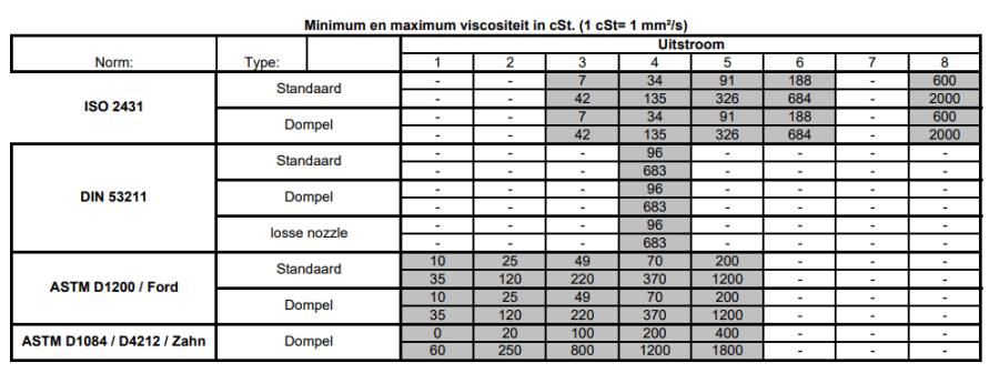 Các loại cốc đo độ nhớt theo từng khoảng độ nhớt