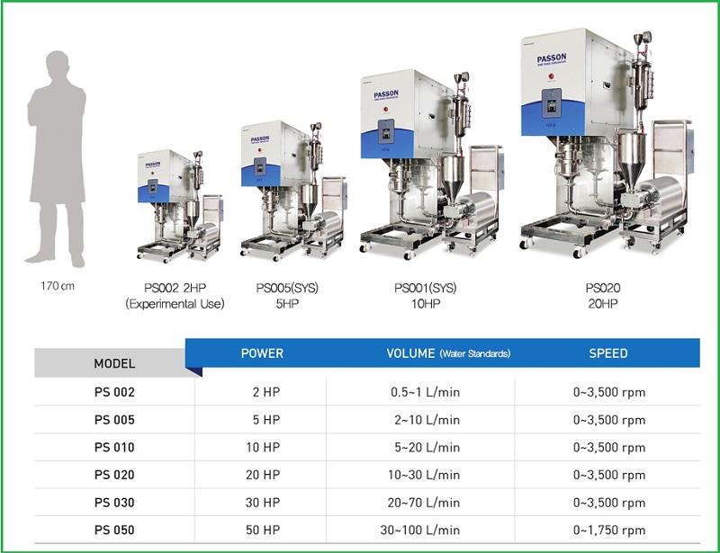 Thông số kỹ thuật của máy khuấy đồng hóa mẫu có độ nhớt cao