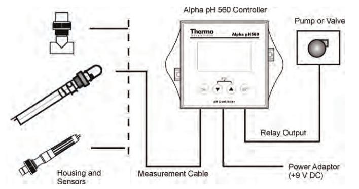 Máy đo PH controllers Alpha PH560/ PH550
