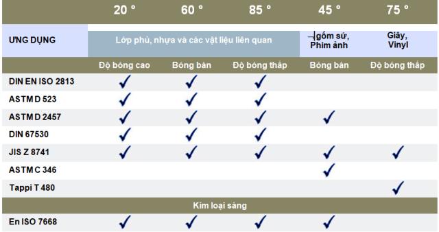 Tiêu chuẩn độ bóng (gloss meter )
