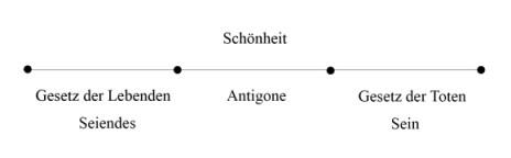 Zweiter Tod - Antigone - Abb 2 (zu: Jacques Lacan über Todestrieb und Antigone)