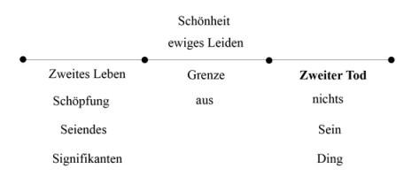 Zweiter Tod - mit Schönheit - Abb 12 (zu: Jacques Lacan über Todestrieb und Antigone)