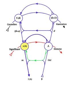 Graf des Begehrens - s(A) als Zusammentreffen von symbolischen und imaginären Linien