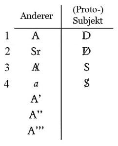 Seminar 6 - Dialektik von Anderem und Subjekt 2