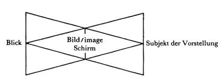 Jacques Lacan, Auge und Blick 1 - Schema der übereinandergelegten Dreiecke - Sem 11 Miller Haas Seite 112