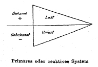 Bühler - Zwei Grundtypen - Dreieck 1 (zu Jacques Lacan, Schema von Auge und Blick)