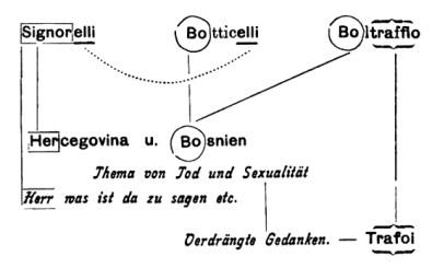 Signorelli - Vergessen des Eigennamens - Version 1898 Kopie