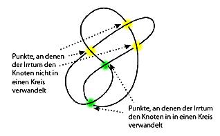 Lacan-Knoten mit Irrtumspunkten (Lacan, Sinthom Seminar Joyce)
