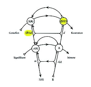Graph des Begehrens - Graph mit Markierung Phantasma