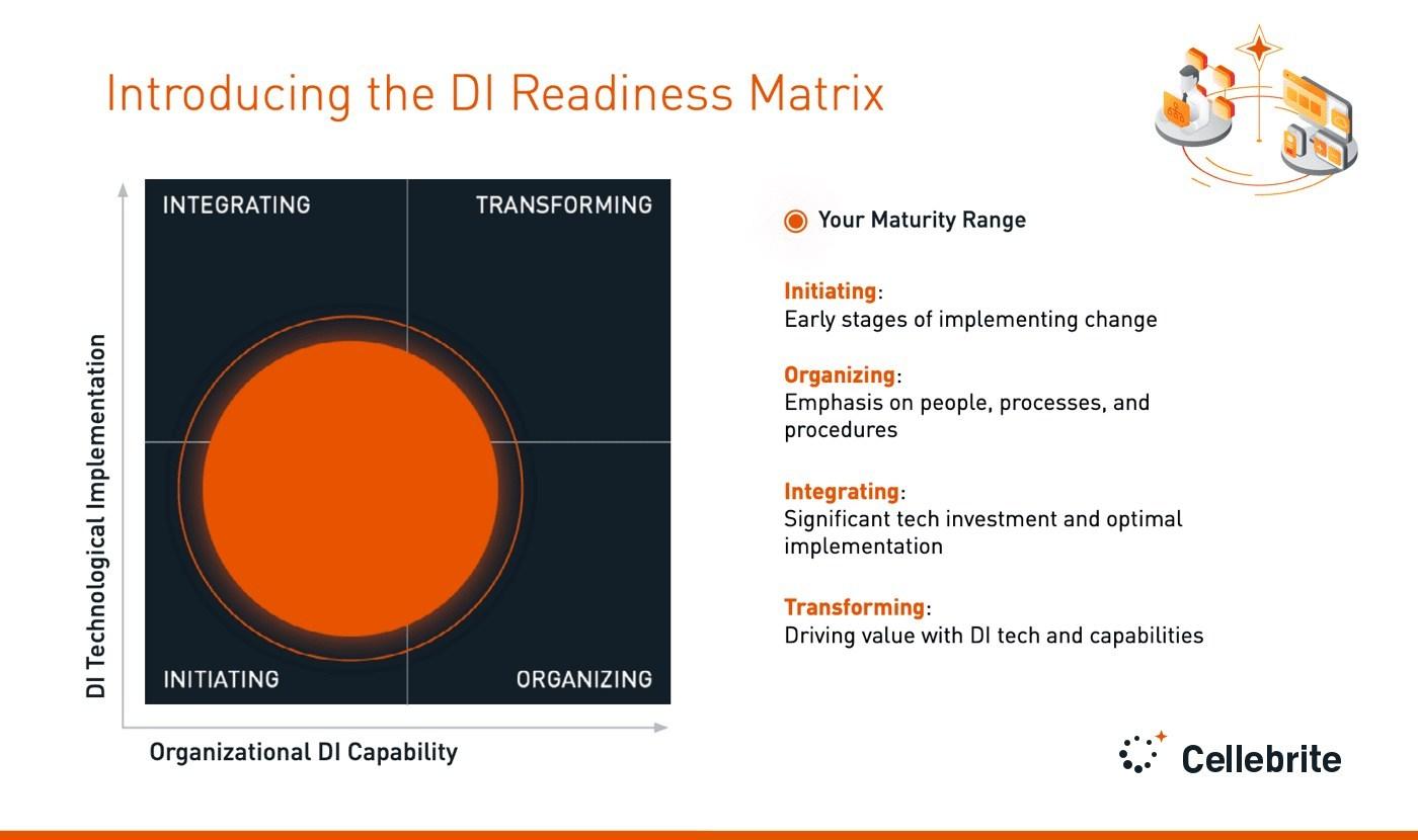 Cellebrite anuncia el lanzamiento de su Readiness Navigator de inteligencia digital