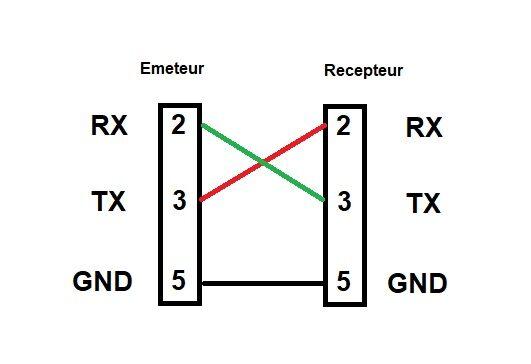 schéma port série