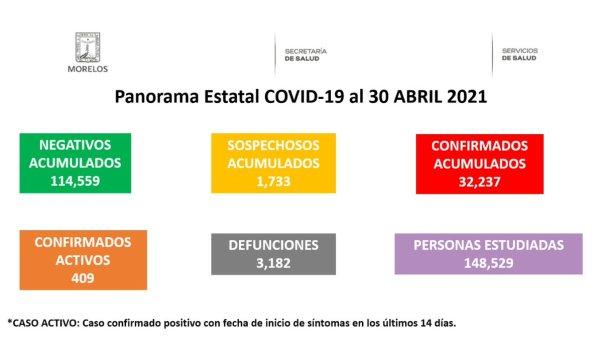 Al cierre del 30 de abril, Morelos registra 32 mil 237 casos positivos por COVID-19