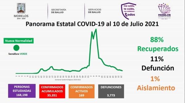 Casos Covid-19 En Morelos Hoy 10 De Julio: Número De Contagiados, Fallecidos Y Recuperados Por Coronavirus En El Estado