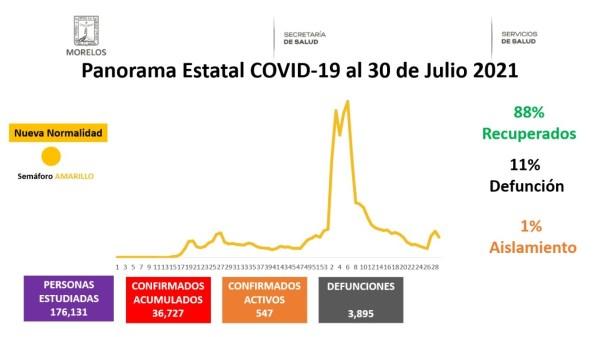 Covid-19 Morelos 30 de julio 2021