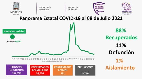 Casos Covid-19 En Morelos Hoy 08 De Julio: Número De Contagiados, Fallecidos Y Recuperados Por Coronavirus En El Estado