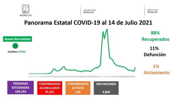 Casos Covid-19 En Morelos Hoy 14 De Julio: Número De Contagiados, Fallecidos Y Recuperados Por Coronavirus En El Estado