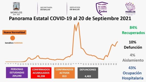 Casos Covid-19 En Morelos Hoy 20 De Septiembre: Número De Contagiados, Fallecidos Y Recuperados Por Coronavirus En El Estado