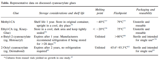 Table from the review on cyanoacrylate glue by Davis KP and Derlet RW.