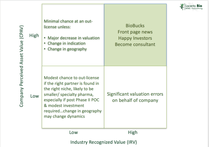 Company Perceived Asset Value versus Industry Recognized Value. Where does your out-licensing candidate sit in this framework?