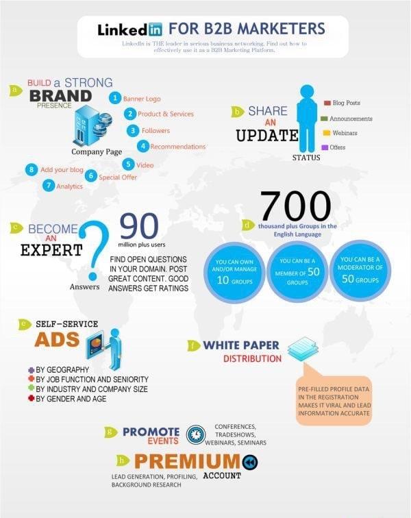 linkedin-b2b-lead-generation-infographic