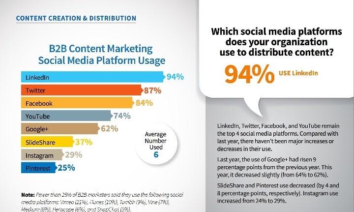linkedin-b2b-lead-generation-content-marketing