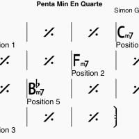 Maîtriser les 5 positions de pentatonique - Exercice de Simon Ghnassia
