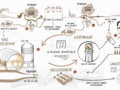 Mag 14, une explication en dessin du travail réalisé sur les nouvelles cuvées du champagne AR Lenoble.