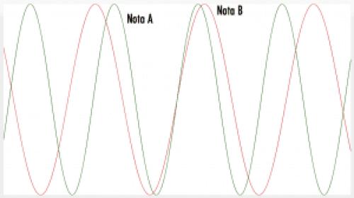 El SY-300 ha sido capaz de identificar las dos notas y ya puede empezar el proceso de síntesis